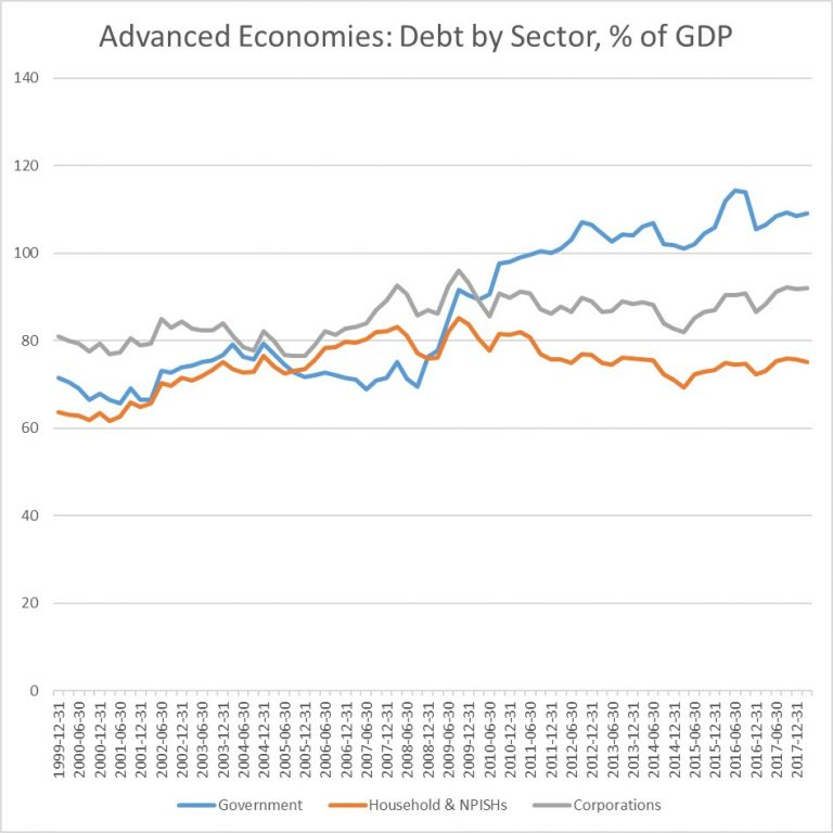 Advanced Economies: Debt by Sector.