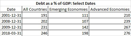Debt as Percentage of GDP: Select Dates.