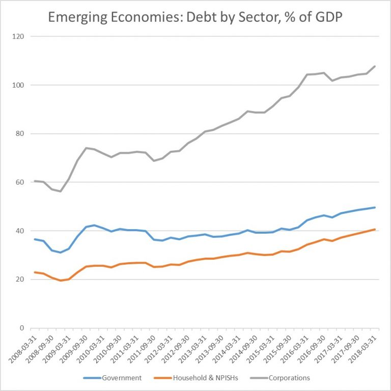 Emerging Economies: Debt by Sector.