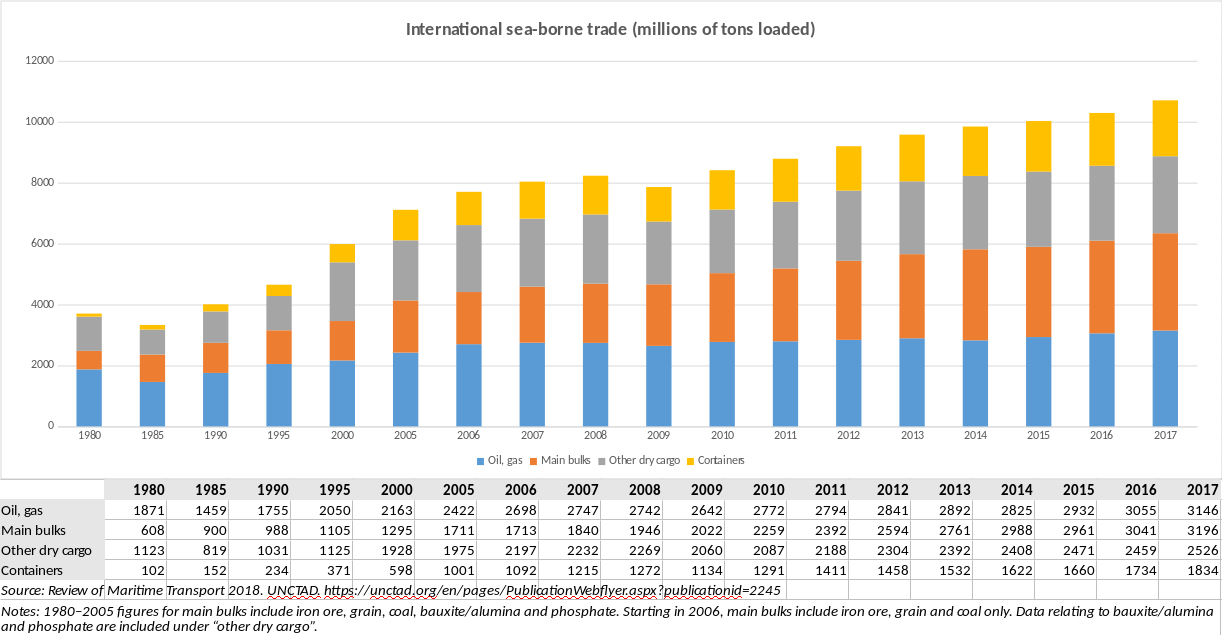 International sea-borne trade.