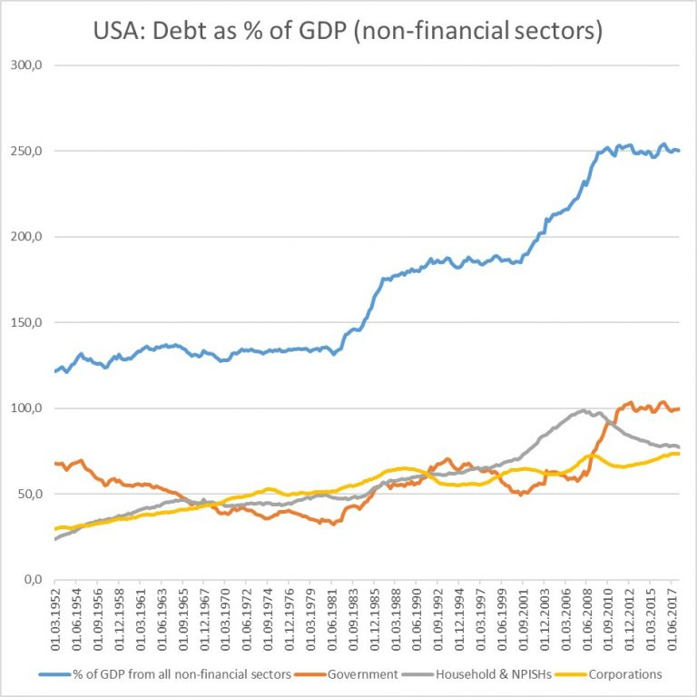 USA Debt as a Percentage of GDP: by Sector.