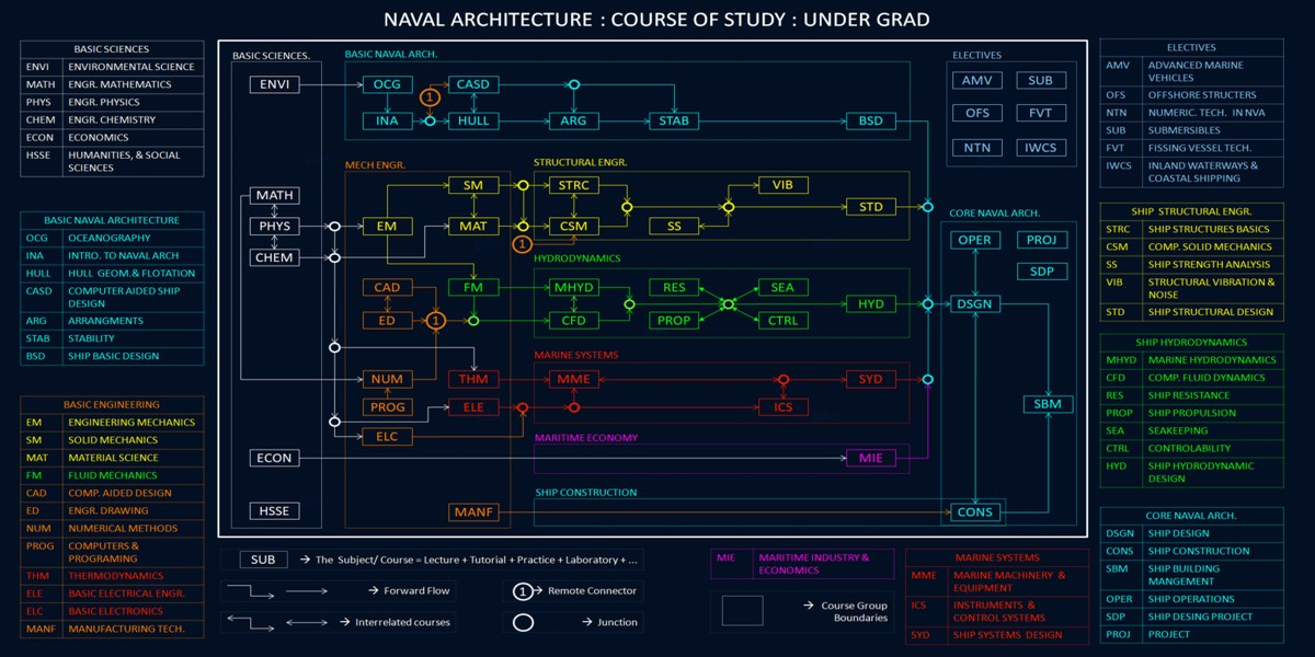 Naval architecture: course of study.