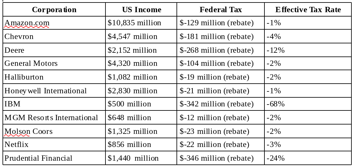 US federal corporate income tax, select firms, 2018