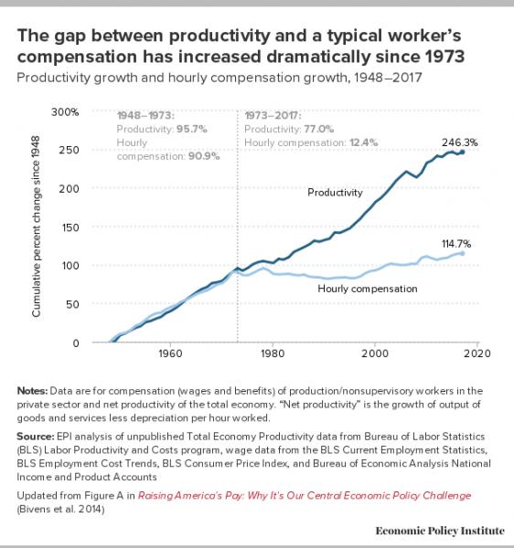 US pay / productivity gap since 1973