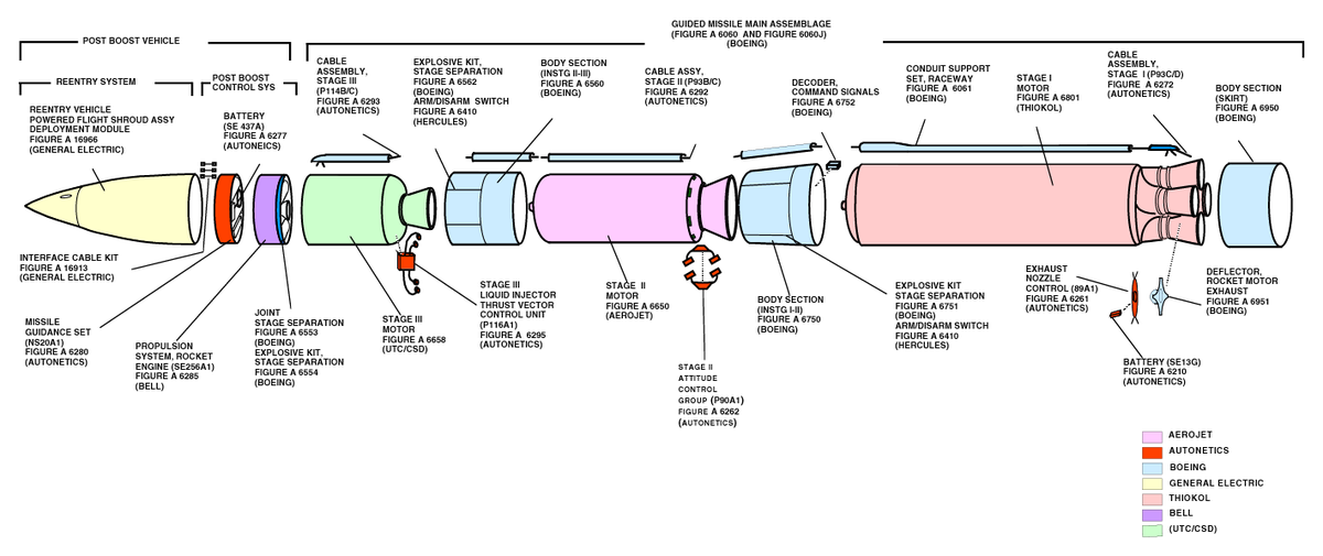 Intercontinental ballistic missile (ICBM)