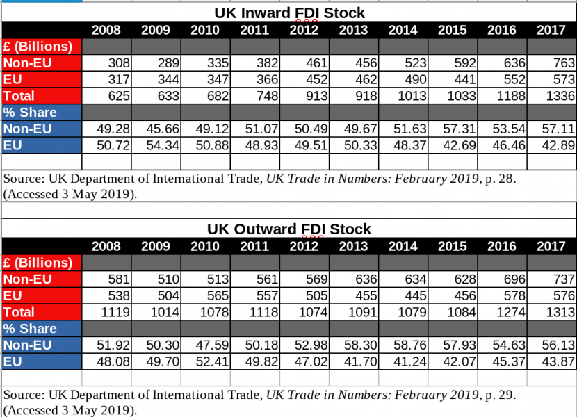 UK FDI Stock: 2008 to 2017.
