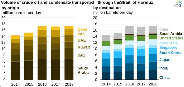 Strait of Hormuz: volume of crude oil and condensate transported